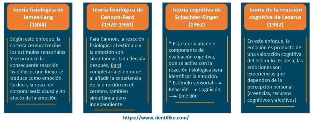 Teoría inteligencia emocional